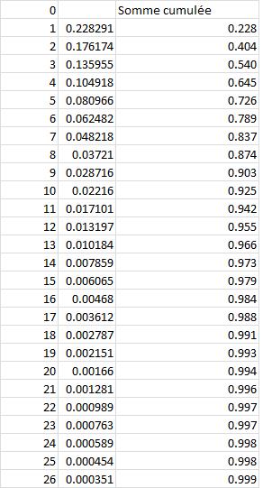 Distribution d'une loi géométrique de paramètre p = 0.23