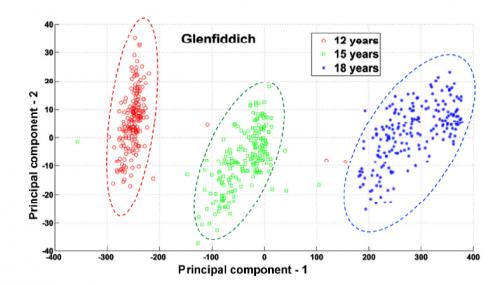 Classification Glenfiddich 12, 15 et 18 ans d'âge