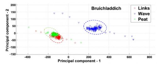 Classification d'assemblages différents de Bruichladdich