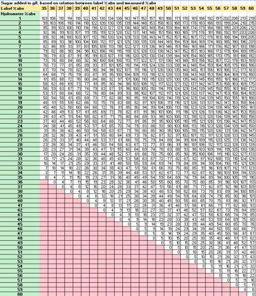 Orodnnée :  lecture sur densimètre - abscisse : lecture sur l'étiquette. Crédit Johnny Drejer